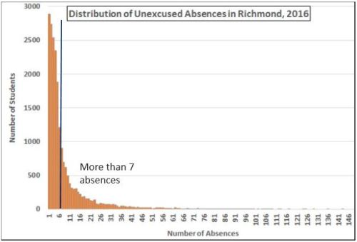 The dark blue line indicates the dividing line between less than 7 and more than 7 unexcused absences in City of Richmond schools.