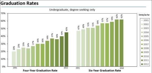 Virginia Commonwealth University 4- and 6-year graduation rate.