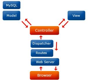 CakePHP- Quick Web Development.