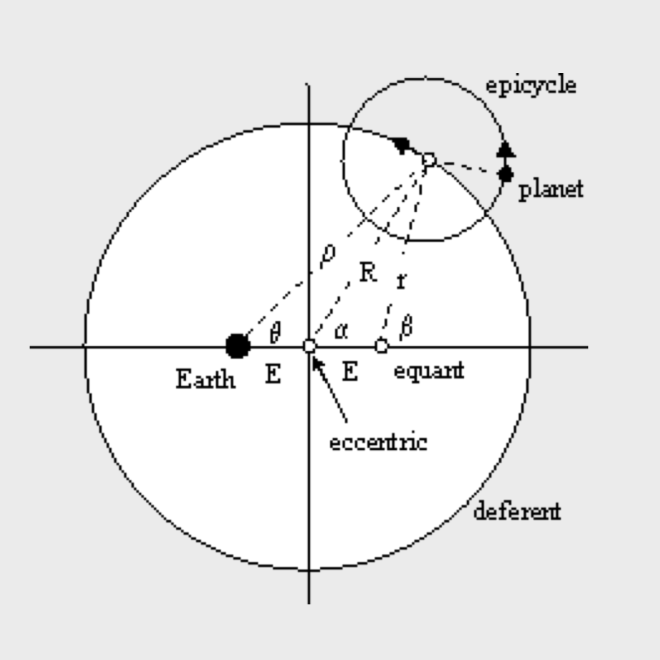 Eccentrics, Deferents, Epicycles, and Equants