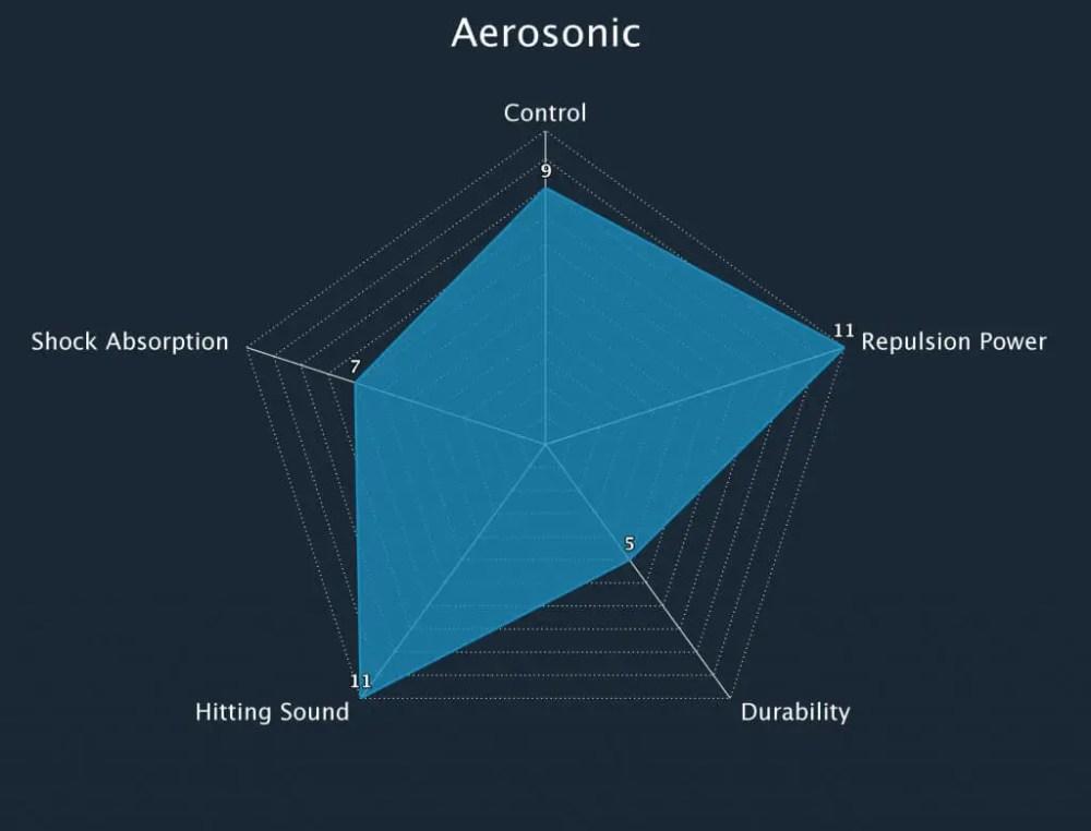 Badminton String Aerosonic Radar Chart