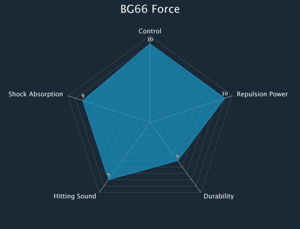 Badminton String BG66 Force