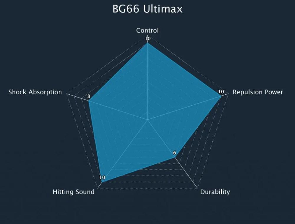 Badminton String BG66_Ultimax