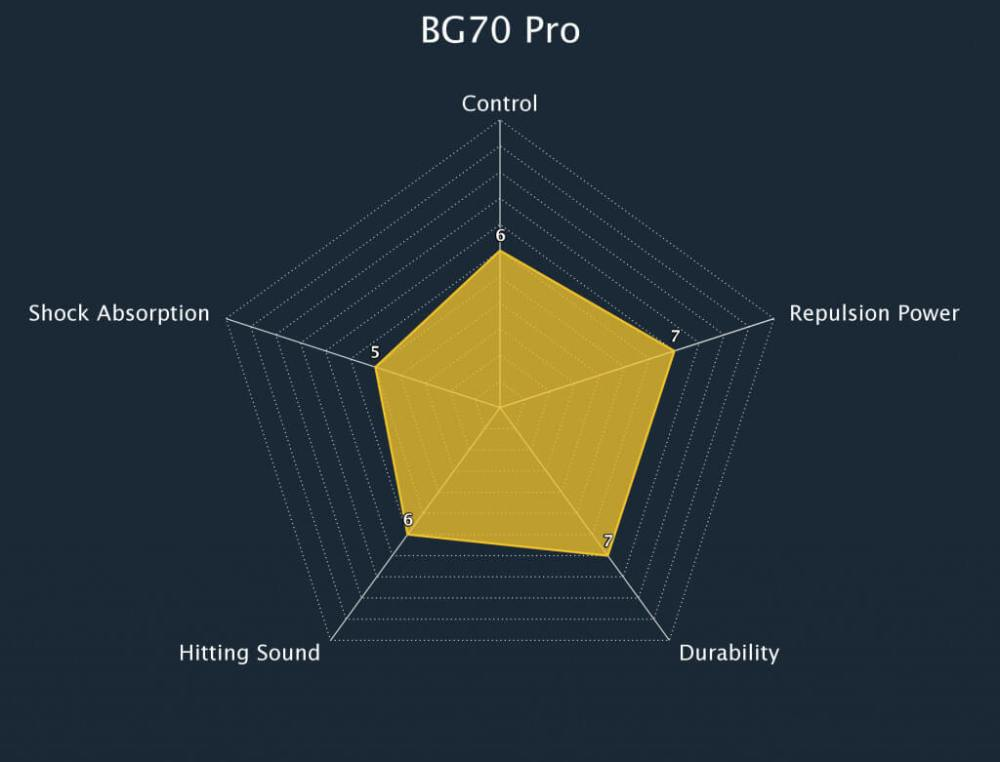 Badminton String BG70 Pro Radar Chart