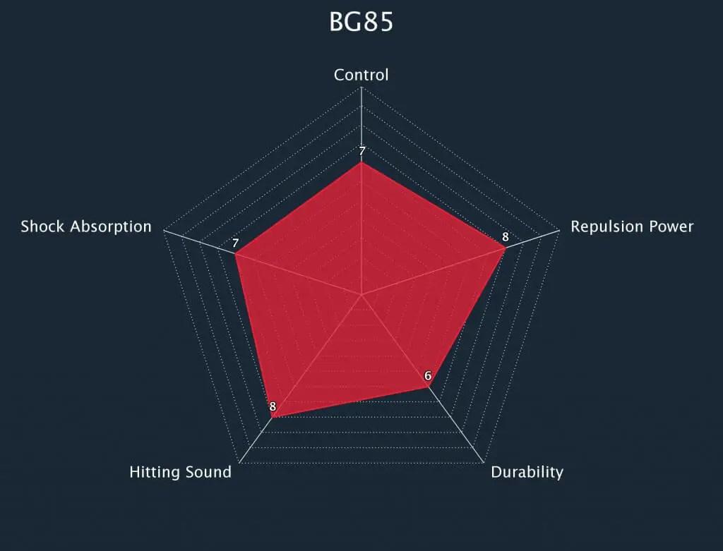 Yonex BG85 String Radar Chart