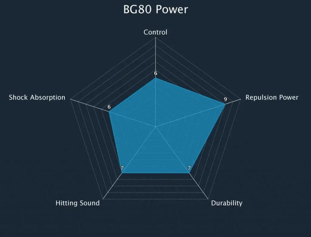 Badminton String BG80 Power