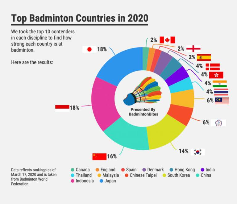 Top Badminton Countries 2020 Infographic
