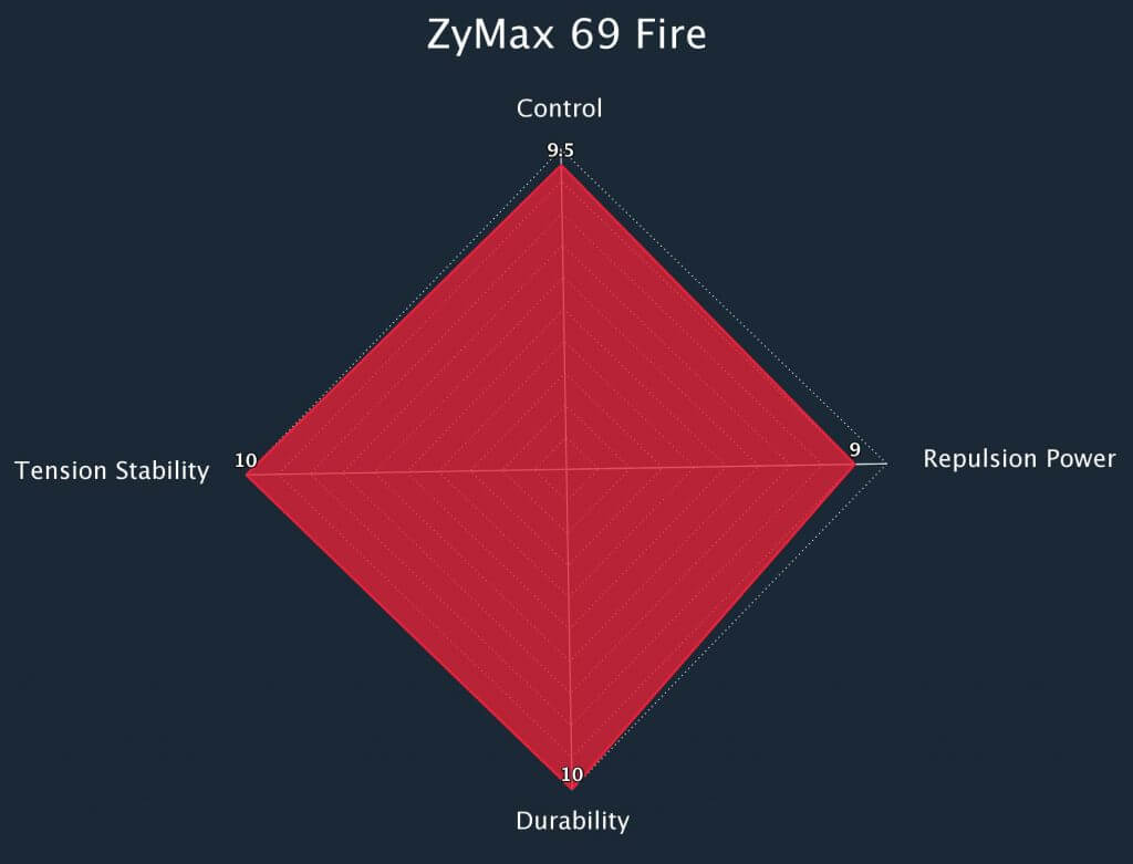 Zymax 69 Fire Radar Chart