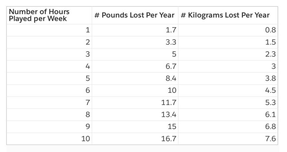 Number of Pounds/Kilograms Lost in a Year on Low Intensity Play