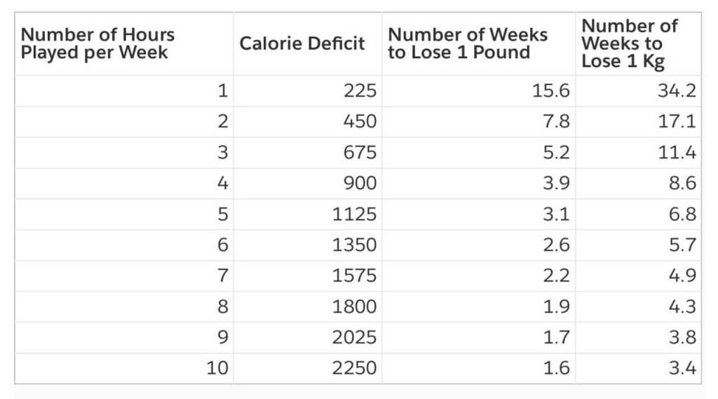 Number of Weeks to Lose a Pound/Kilogram in Medium Intensity Play