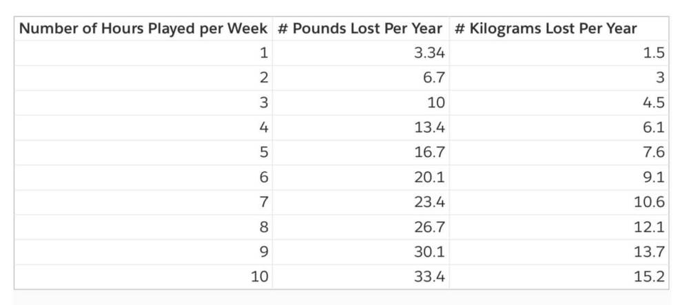Number of Pounds/Kilograms Lost in a Year on Medium Intensity Play