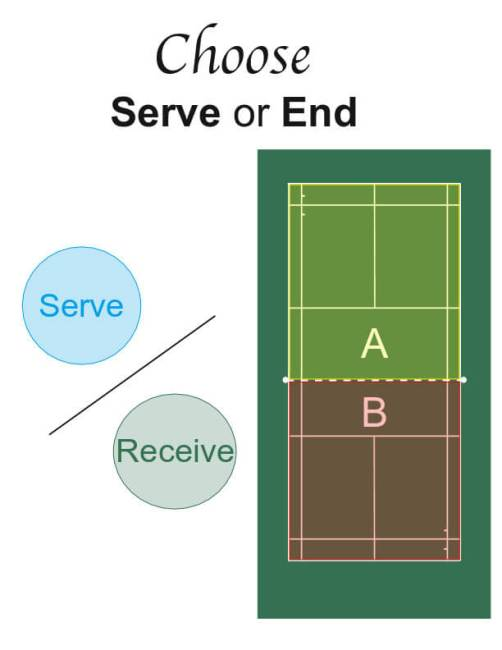 Coin toss to determine serve or end.