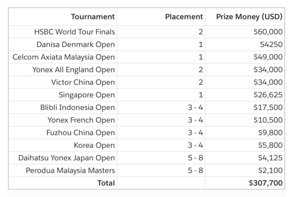 Tai Tzu Ying 2019 Winnings