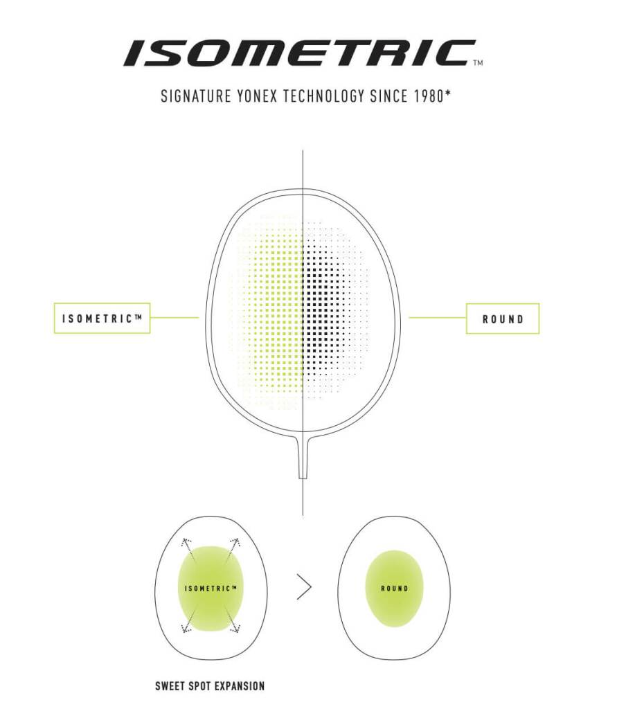 Yonex's Signature Isometric Technology