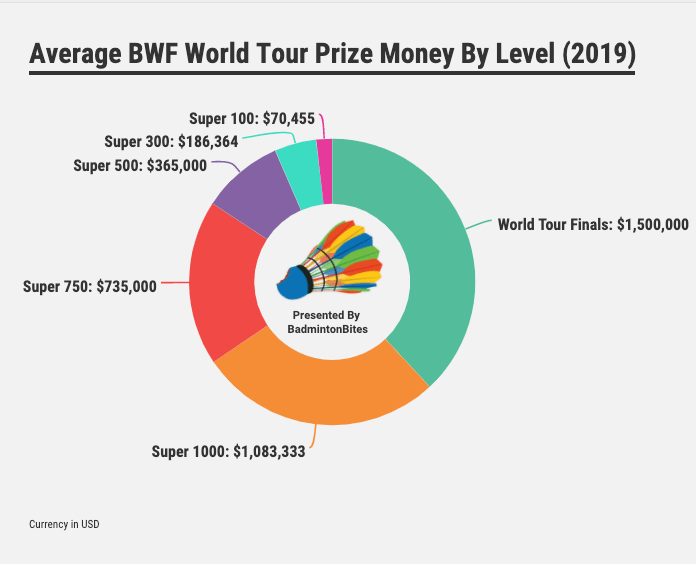 Average BWF World Tour Prize Money By Level in 2019