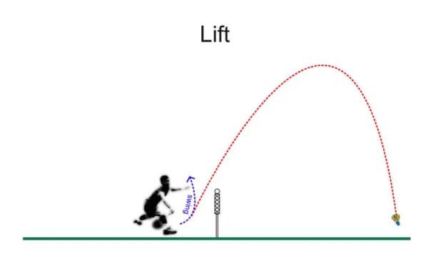 Lift shot