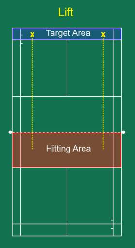 Lift hitting and target area