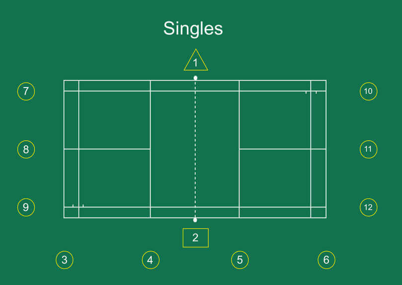 Badminton Singles Officials Seating Positions