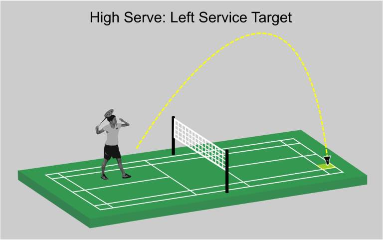 High Serve Target Area from Left Service