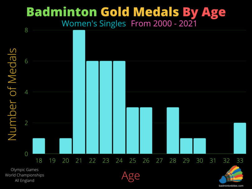 Women's Singles Badminton Gold Medals By Age