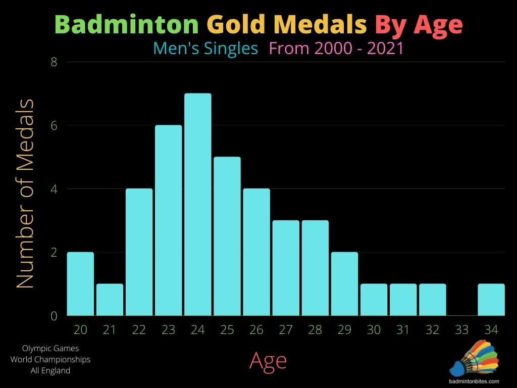 Badminton Gold Medals By Age
