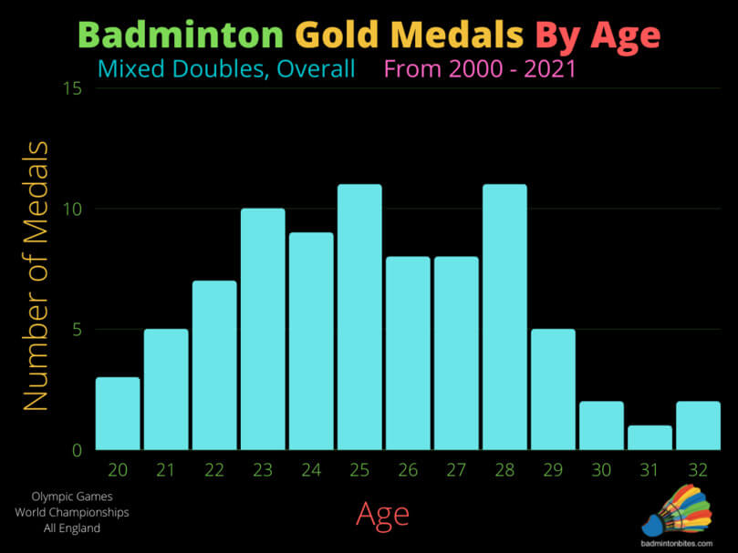 Mixed Doubles Badminton Gold Medals By Age, Overall