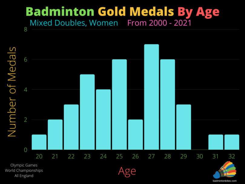 Mixed Doubles Badminton Gold Medals By Age, Women
