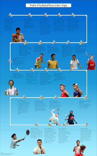 the top of the charts through the years mens singles - The top of the charts, through the years – Men's Singles
