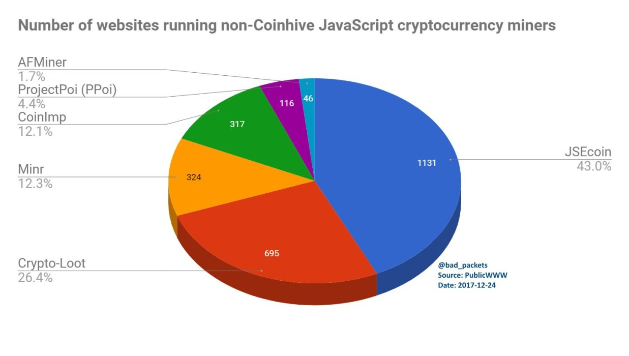 JavaScript cryptocurrency miners