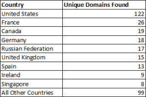 Unique domains found by country