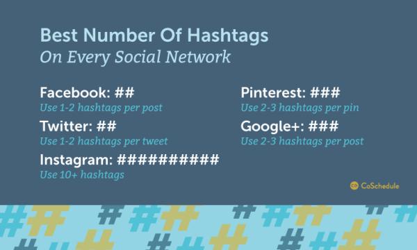 how many hashtags per channel by CoSchedule, BadredheadMedia.com, BadRedhead media