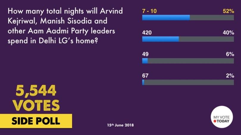 Poll_MVT_Kejriwal_Dharna