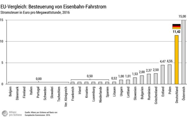 Stromsteuer-EU-Vergleich-800x480 - Kopie