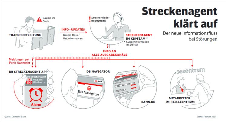 infografikstreckenagentklaertauf