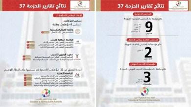 Photo of المجلس الأعلى لتطوير التعليم والتدريب يعتمد حزمة جديدة من تقارير هيئة جودة التعليم والتدريب
