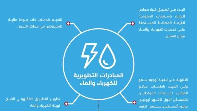 Photo of الكهرباء والماء: تطبيق قرار مجلس الوزراء باستيعاب الحكومة للقيمة المضافة المستحقة على خدمات الكهرباء والماء من فبراير 2020