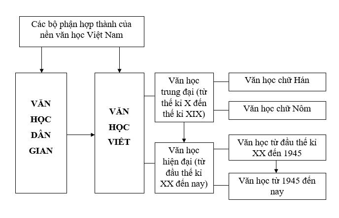 tong quan van hoc viet nam Soạn văn bài: Tổng quan văn học Việt Nam