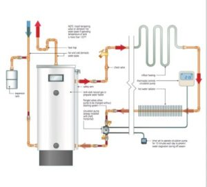 HYDRONIC HEATING: Schematics & Video On How to Use a Tank