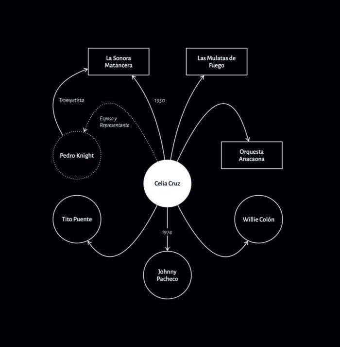 Biografía Celia Cruz - Diagrama de conexiones