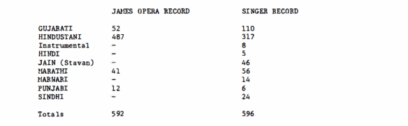 James Opera Record, Singer Record