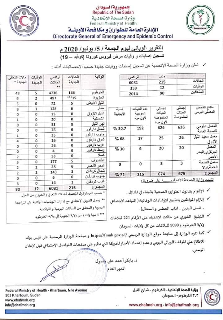 العدد الكلي تجاوز (6) آلاف .. تسجيل (215) إصابة جديدة بـ (كورونا) و (12) حالة وفاة, اخبار السودان الان من كل المصادر