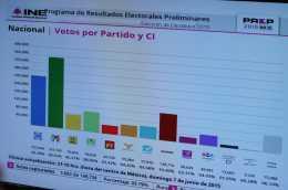 Con 7.72% de actas computadas, PRI aventaja para diputados federales 10