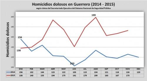 Homicidios dolosos - 2014 - 2015 - Guerrero