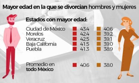 Guerrero, de los estados de la República con menos divorcios 3