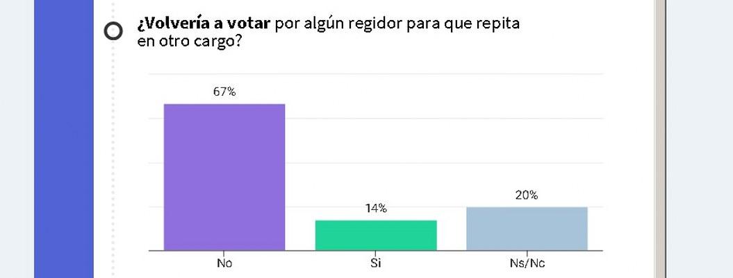 Regidores: ¿quién los quiere en Acapulco? el 73% desconfía de ellos: Encuesta 2