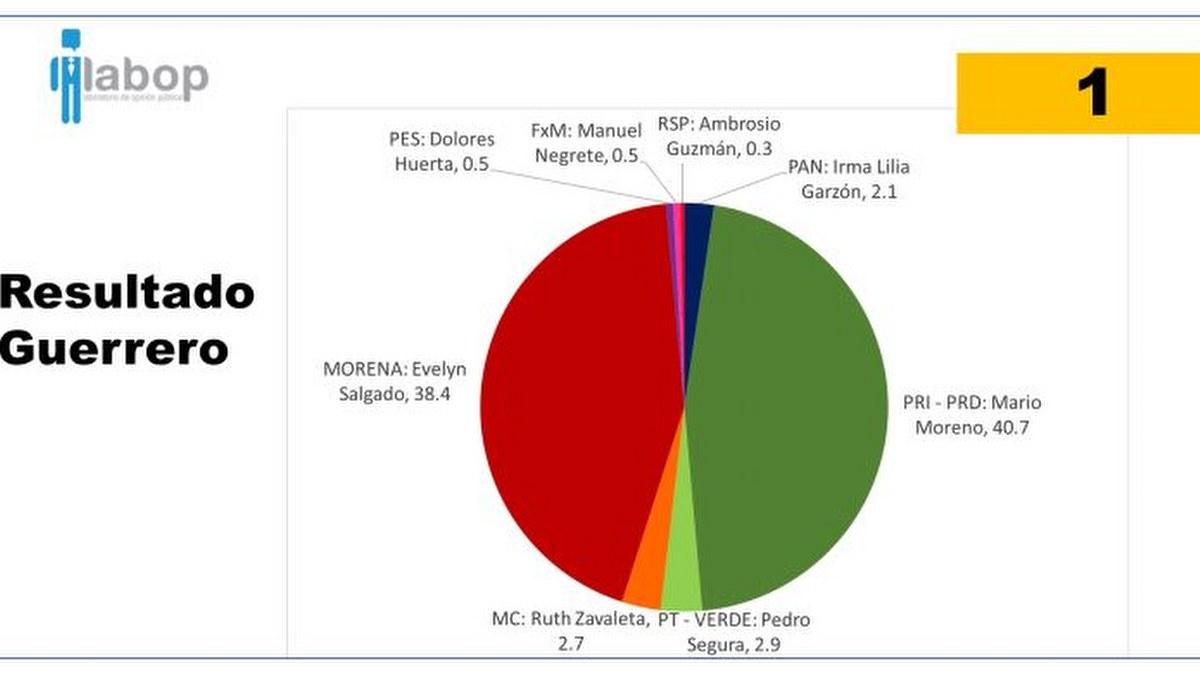 Mario Moreno ganaría elección en Guerrero, según varias encuestadoras 1