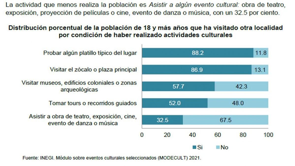 Pandemia hundió más la política cultural de AMLO; 32.5% de mexicanos sin interés por la cultura 1