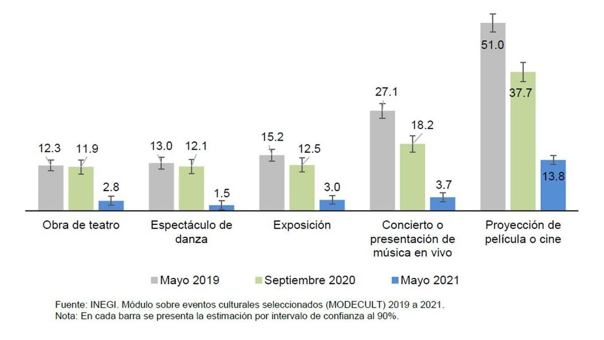 Pandemia hundió más la política cultural de AMLO; 32.5% de mexicanos sin interés por la cultura 5