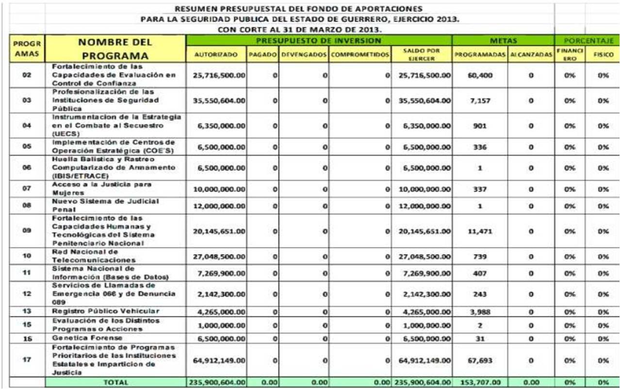 Resumen presupuestal seguridad 2013 (1)