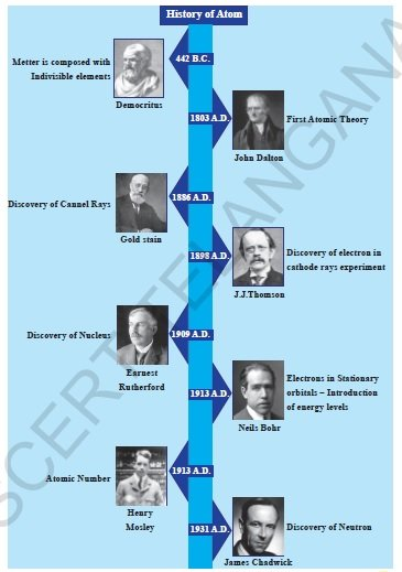 scientists who developed atomic theories